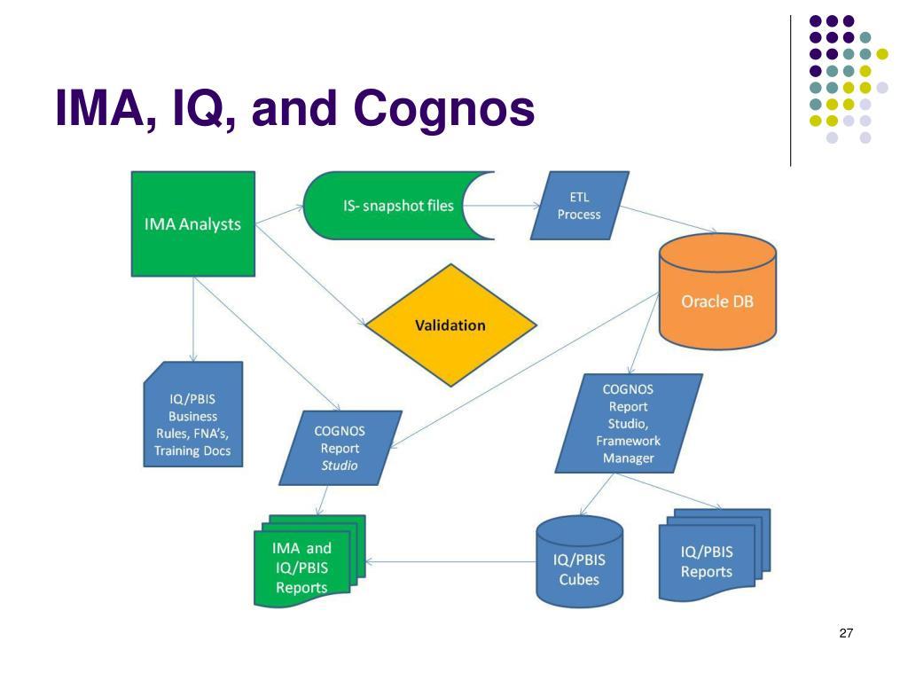 IMA, IQ, and Cognos