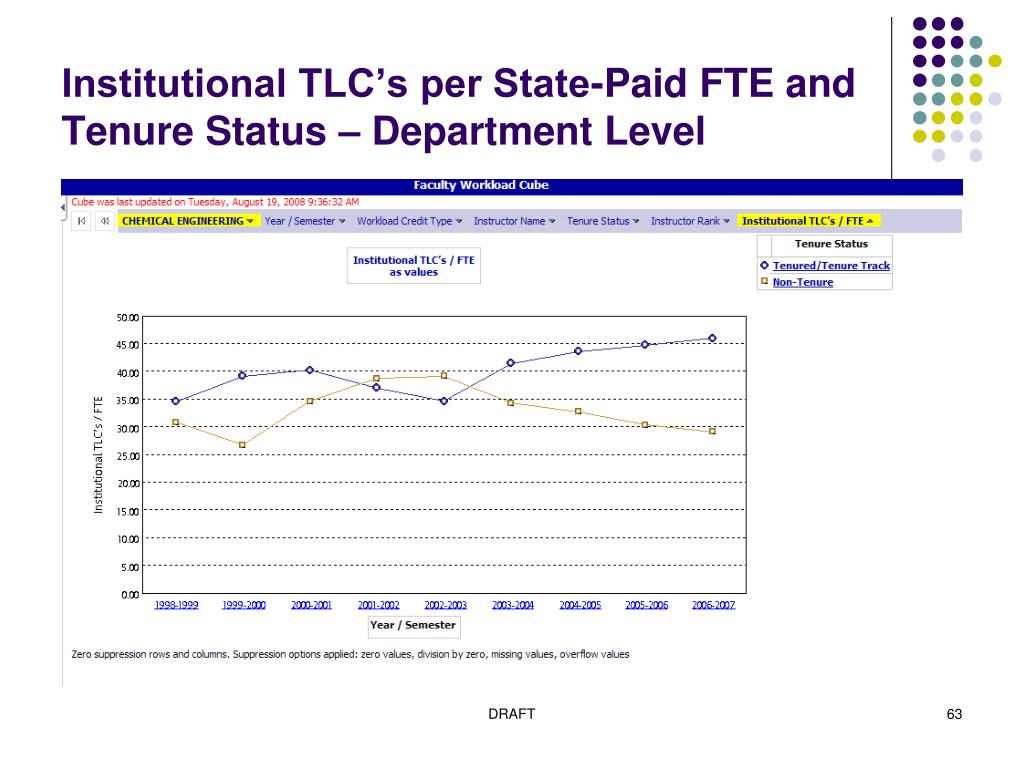 Institutional TLC's per State-Paid FTE and Tenure Status – Department Level