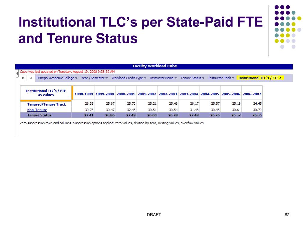 Institutional TLC's per State-Paid FTE and Tenure Status