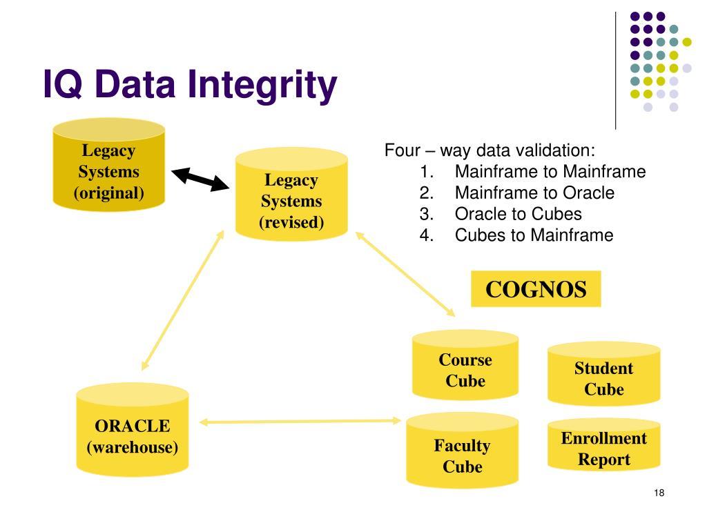 IQ Data Integrity