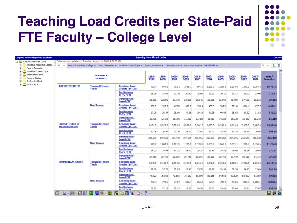 Teaching Load Credits per State-Paid FTE Faculty – College Level