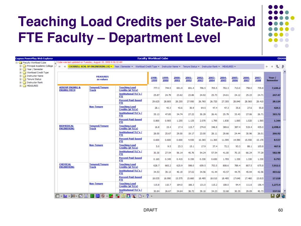Teaching Load Credits per State-Paid FTE Faculty – Department Level