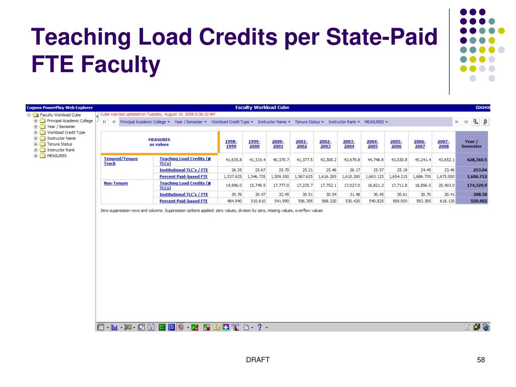 Teaching Load Credits per State-Paid FTE Faculty