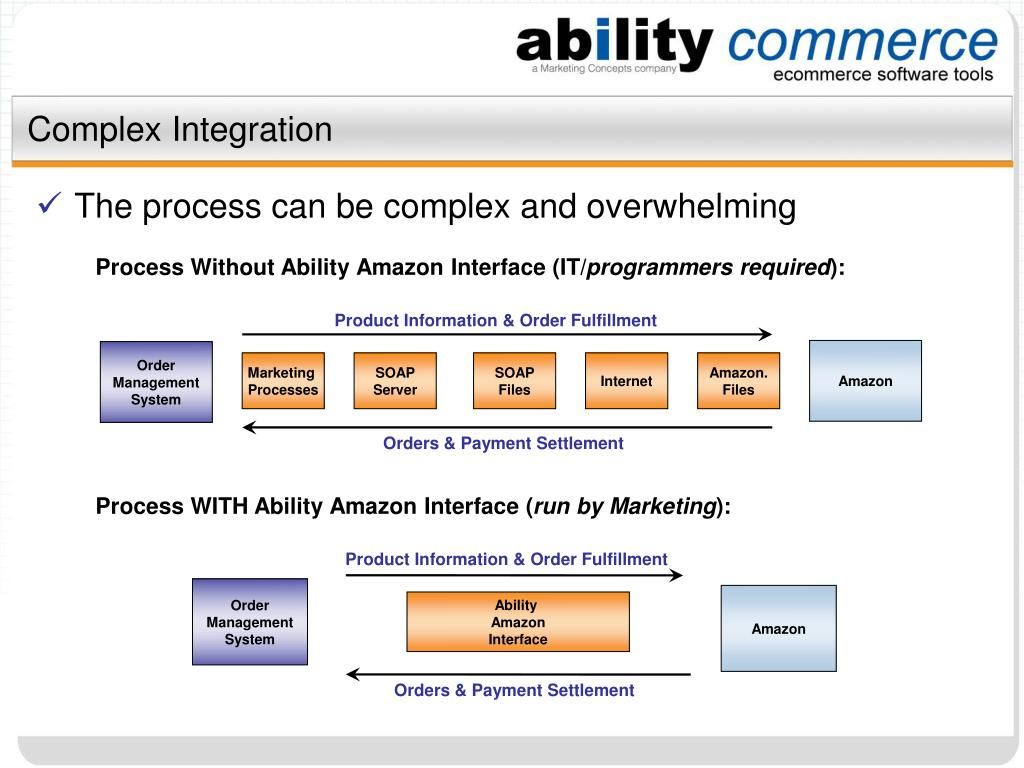 Process Without Ability Amazon Interface (IT/