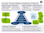 case study business intelligence and warranty cost reduction