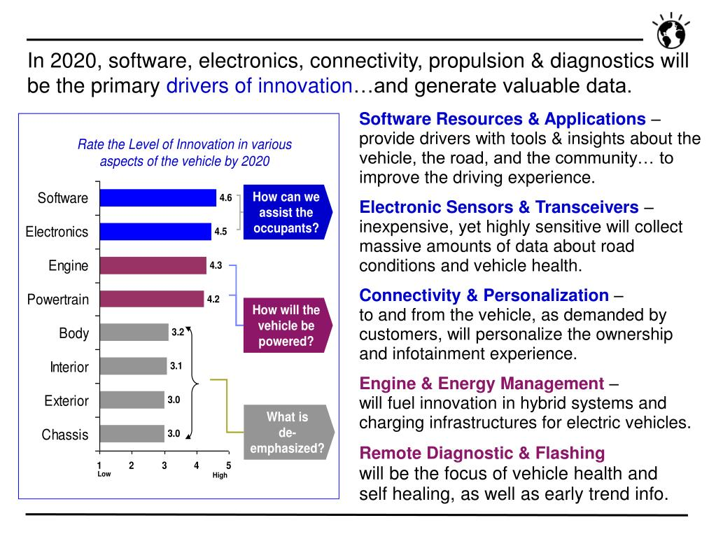 In 2020, software, electronics, connectivity, propulsion & diagnostics will be the primary