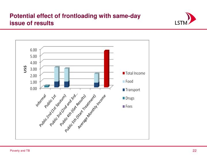 Potential effect of frontloading with same-day issue of results