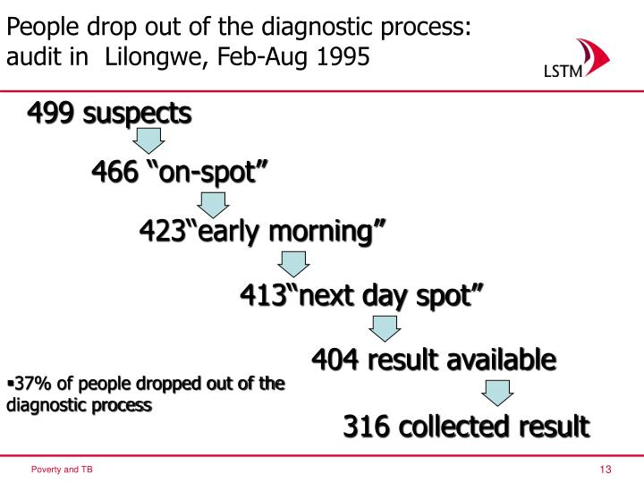 People drop out of the diagnostic process: audit in  Lilongwe, Feb-Aug 1995