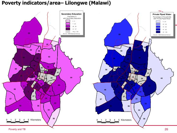 Poverty indicators/area– Lilongwe (Malawi)