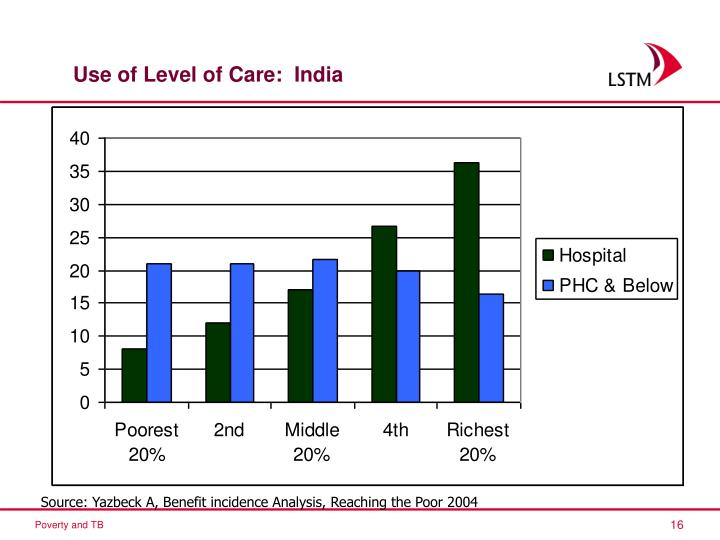 Use of Level of Care:  India