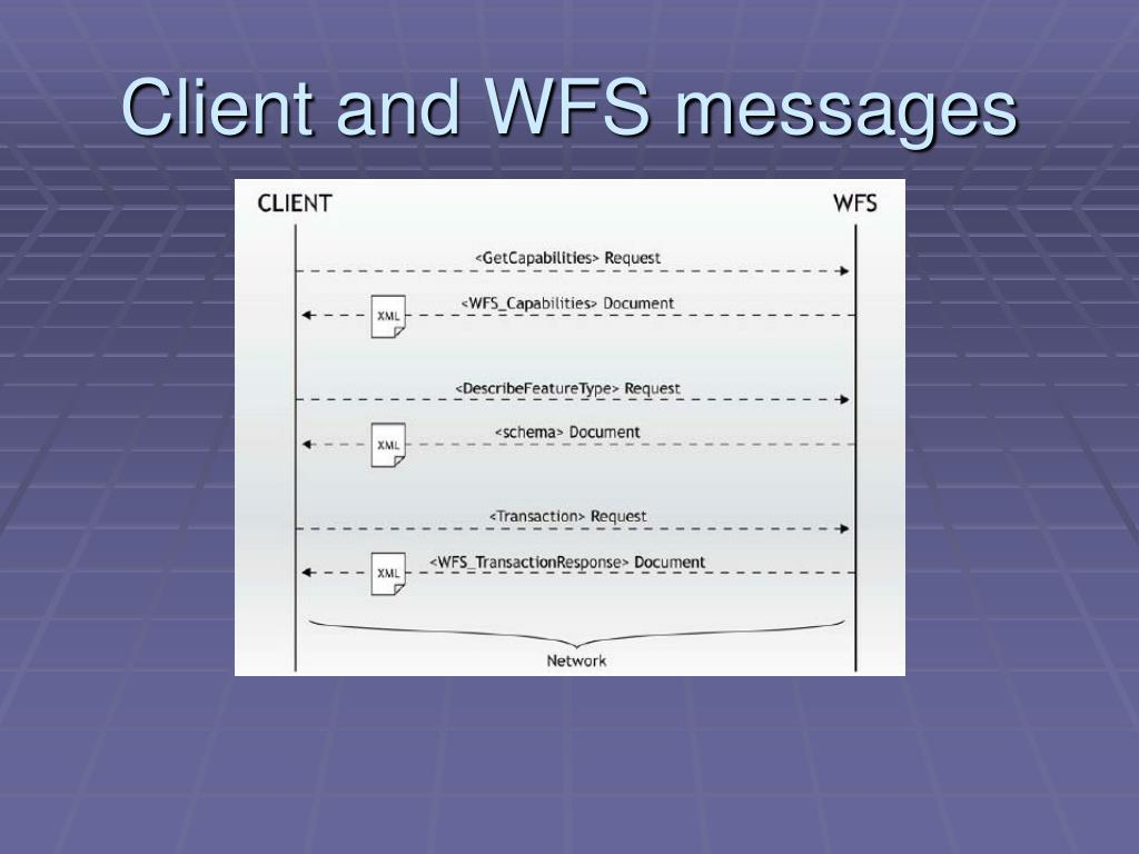 Client and WFS messages