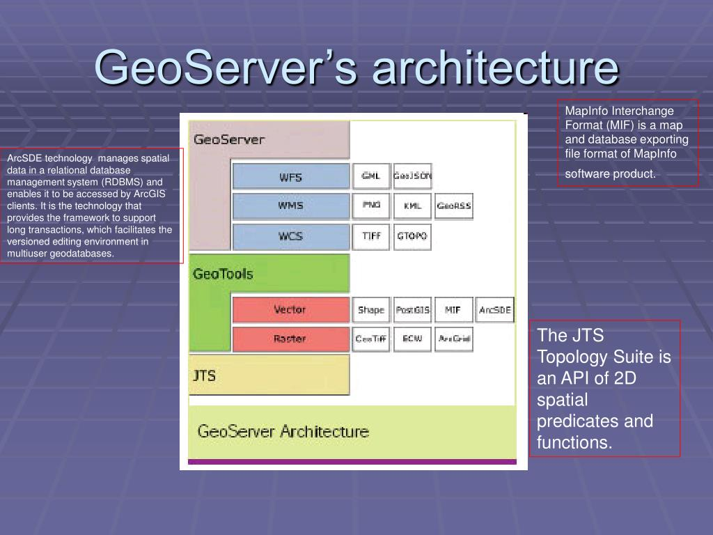 GeoServer's architecture