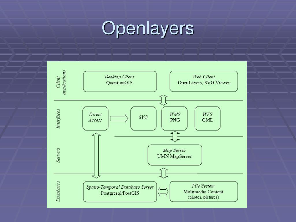 Openlayers