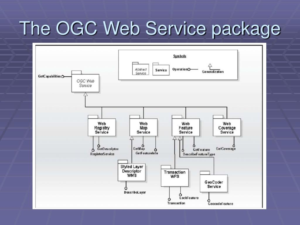 The OGC Web Service package