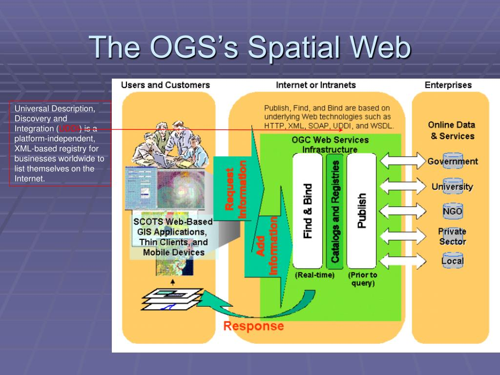 The OGS's Spatial Web