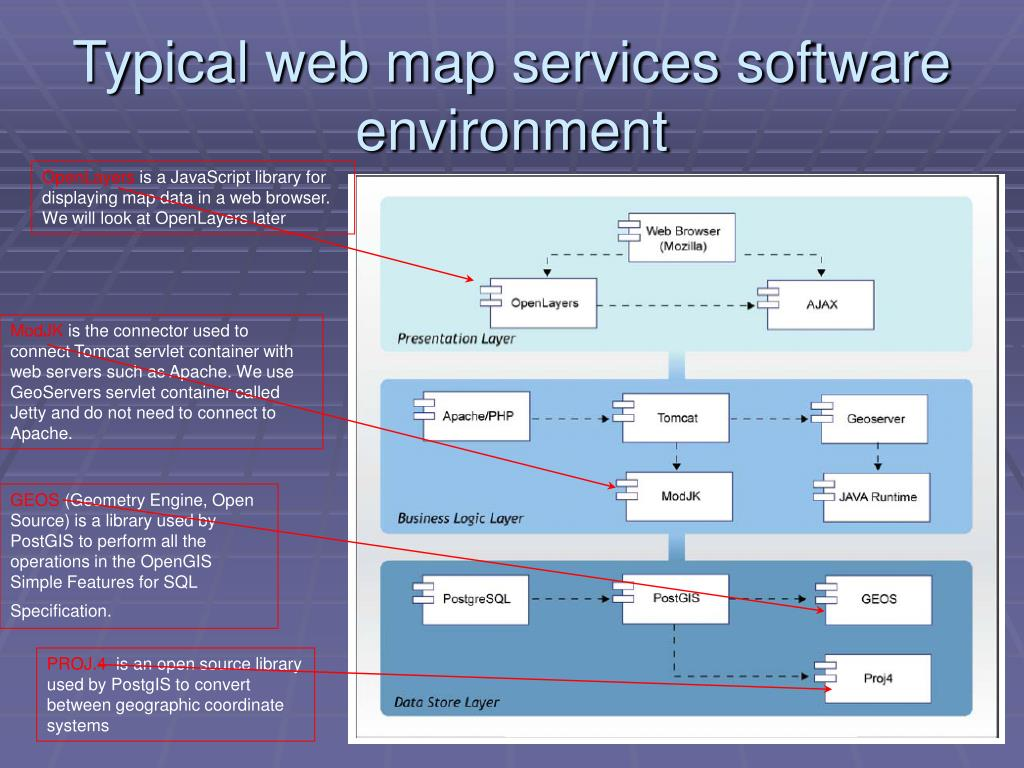 Typical web map services software environment