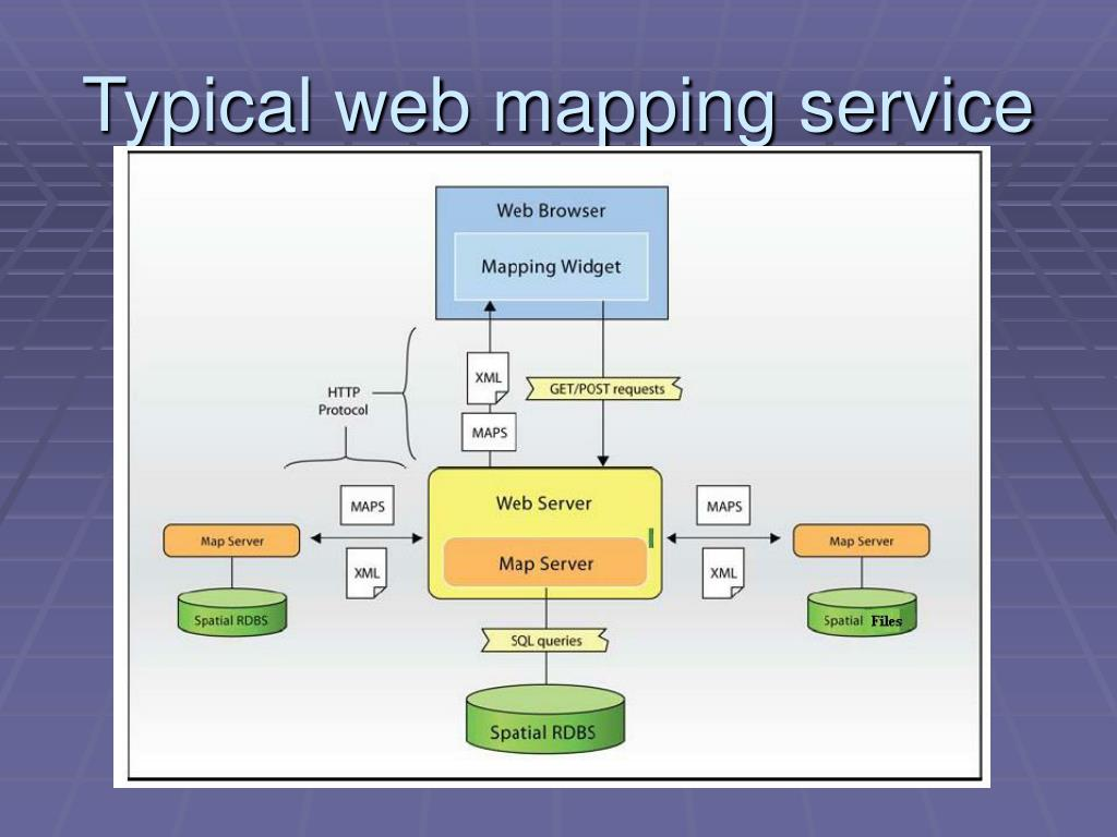 Typical web mapping service