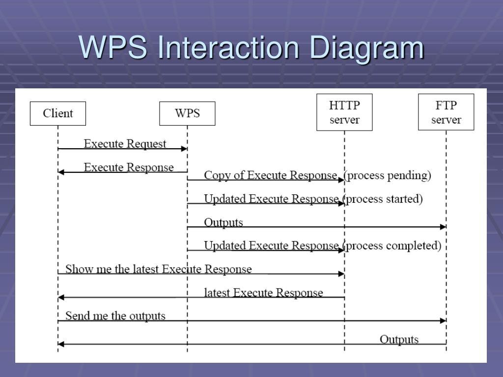 WPS Interaction Diagram
