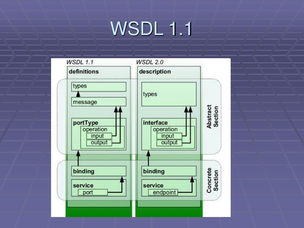 WSDL 1.1