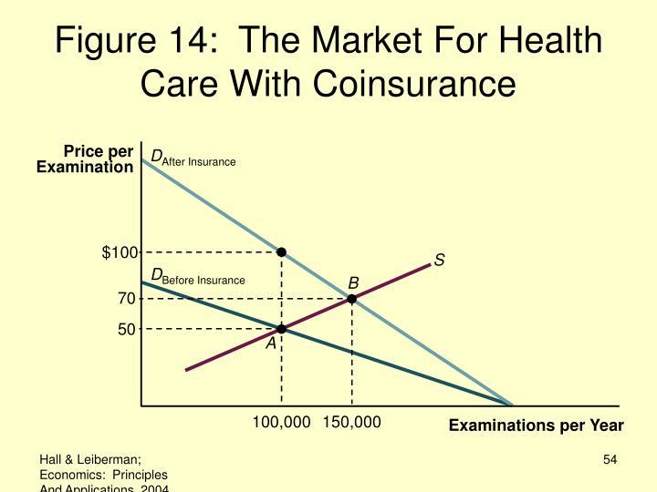 Price per Examination