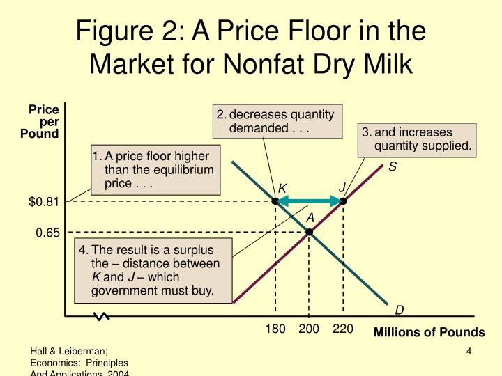 2.decreases quantity demanded . . .