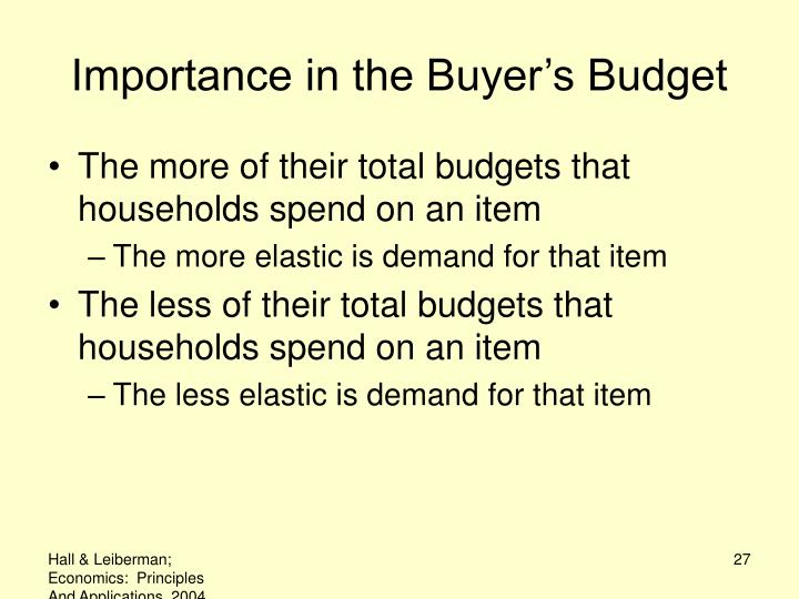 Importance in the Buyer's Budget