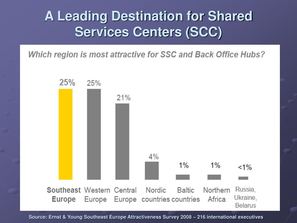 A Leading Destination for Shared Services Centers (SCC)