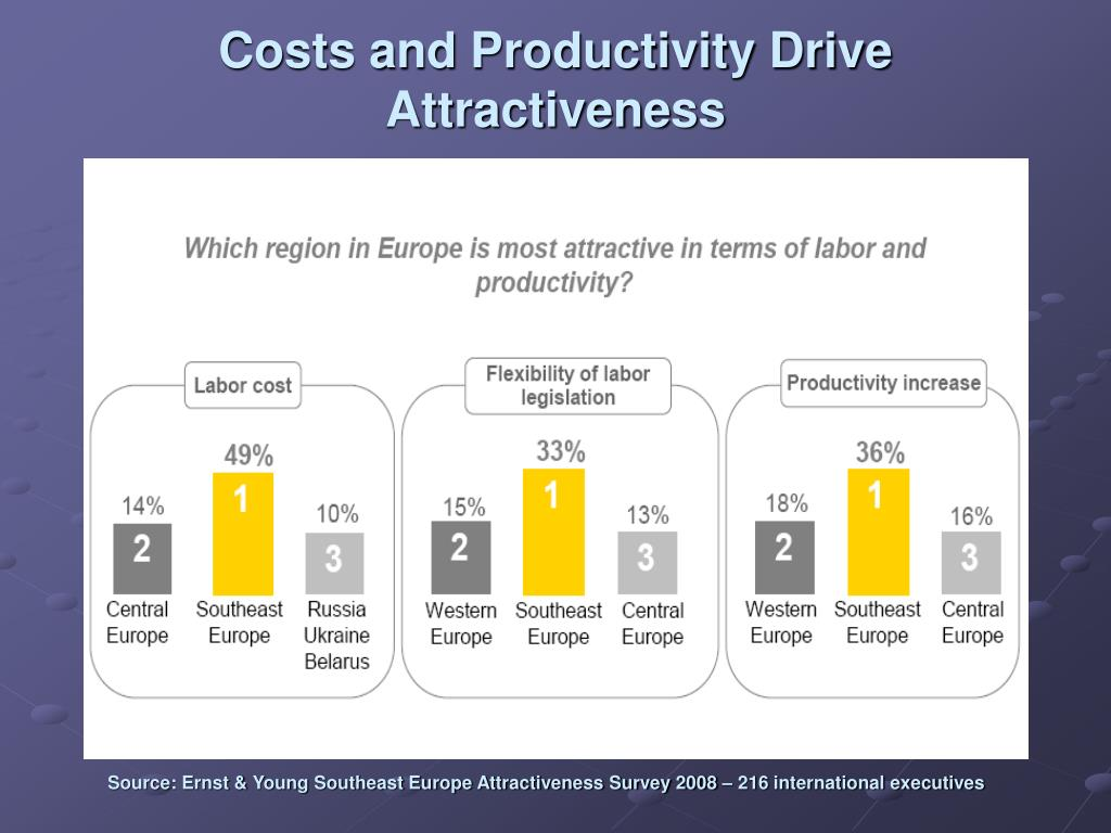 Costs and Productivity Drive Attractiveness