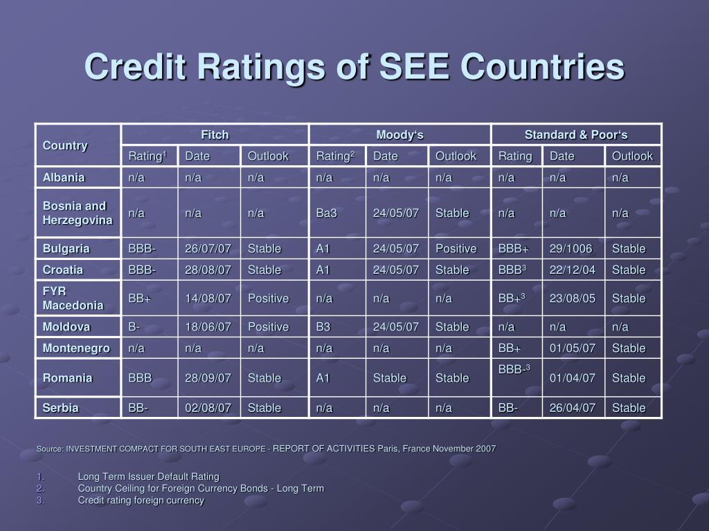 Credit Ratings of SEE Countries