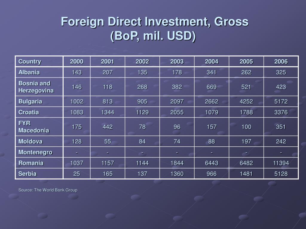 Foreign Direct Investment, G