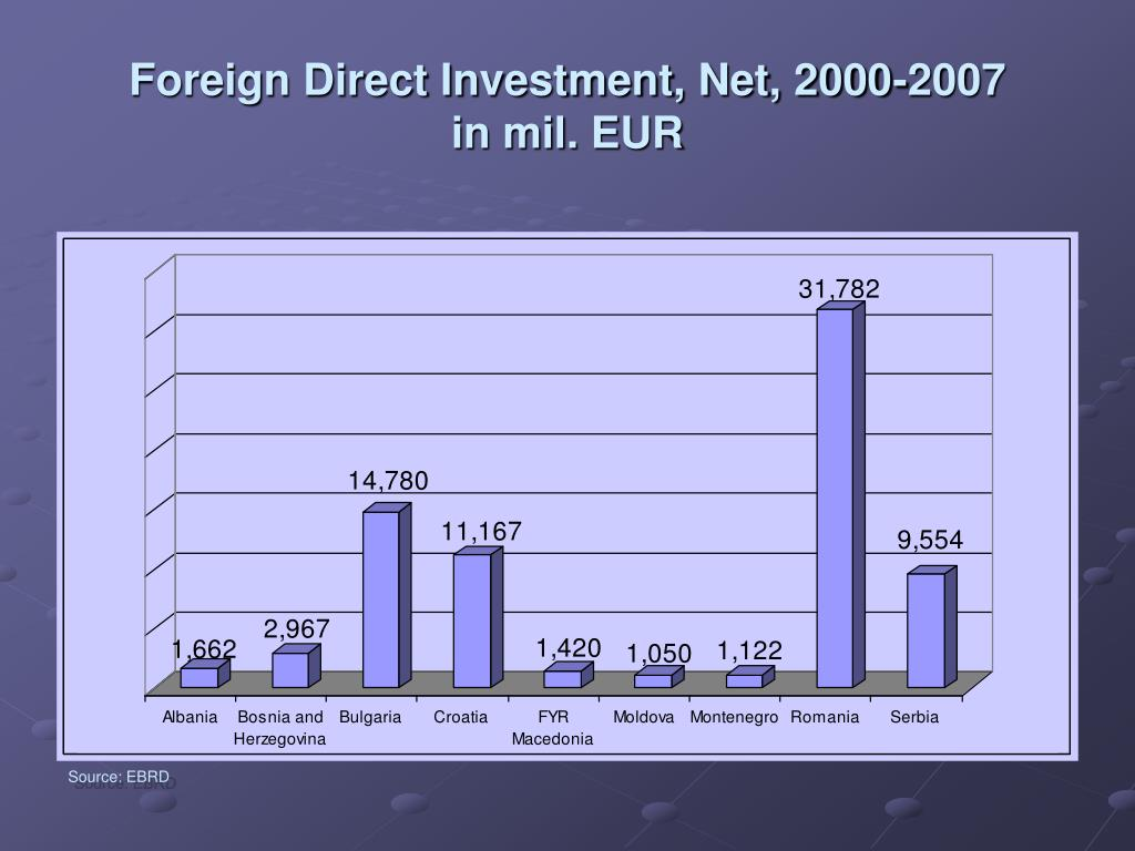 Foreign Direct Investment, Net, 2000-2007
