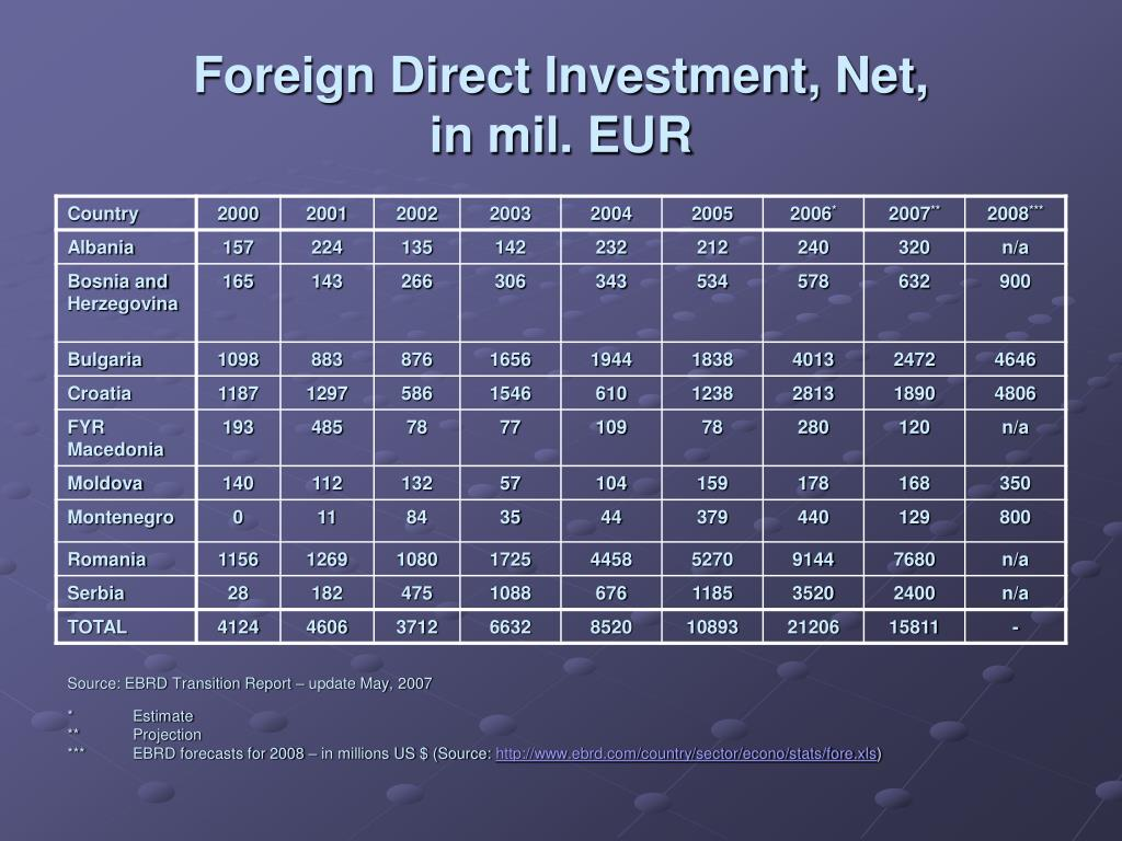 Foreign Direct Investment, Net,