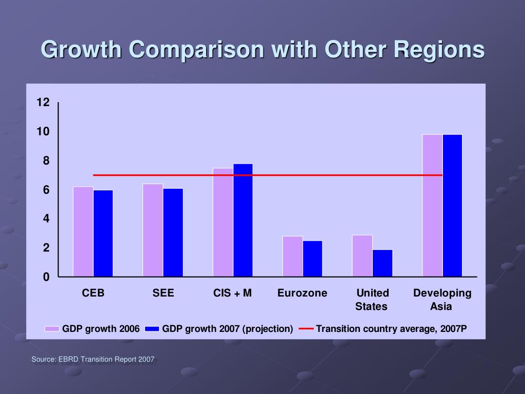 Growth Comparison with Other Regions