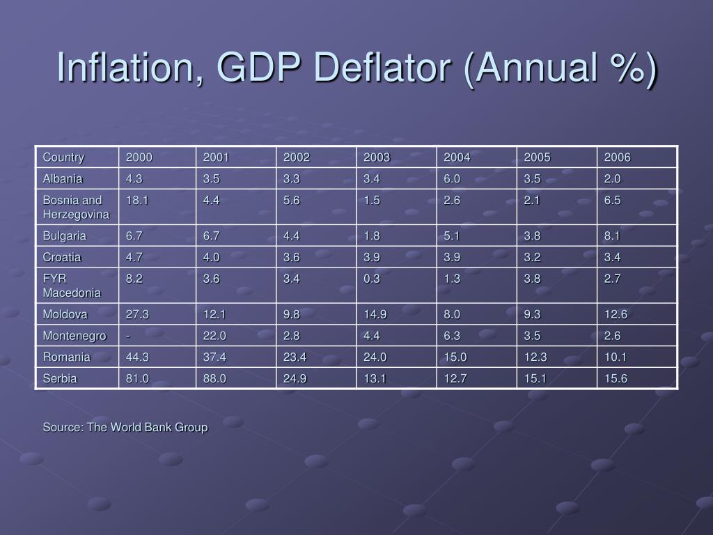 Inflation, GDP Deflator (Annual %)