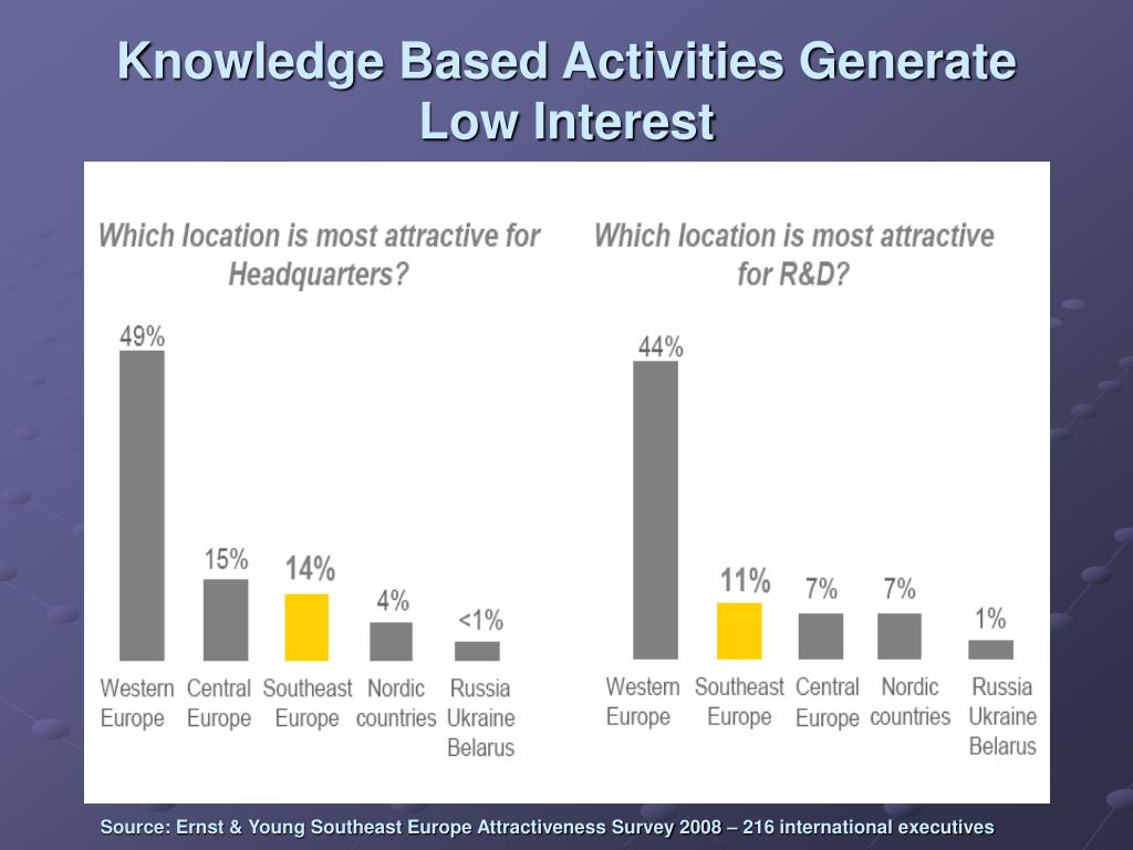 Knowledge Based Activities Generate Low Interest