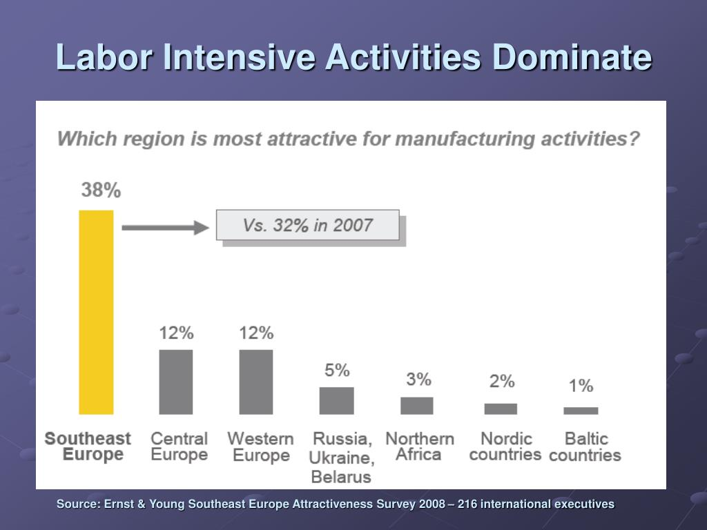 Labor Intensive Activities Dominate