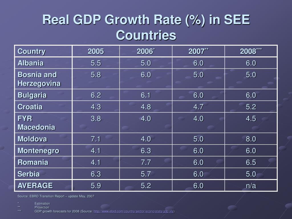 Real GDP Growth Rate (%) in SEE Countries