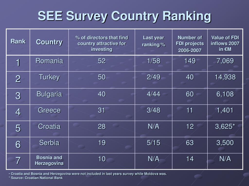 SEE Survey
