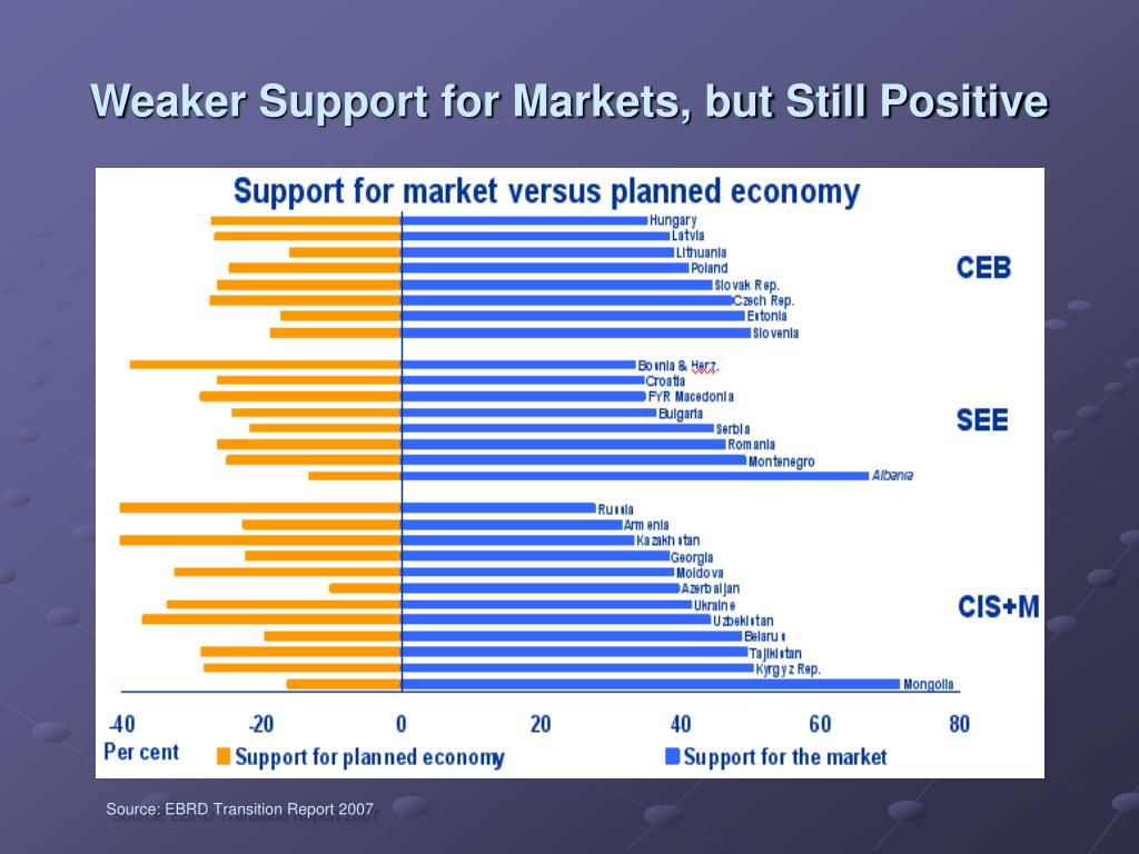 Weaker Support for Markets, but Still Positive