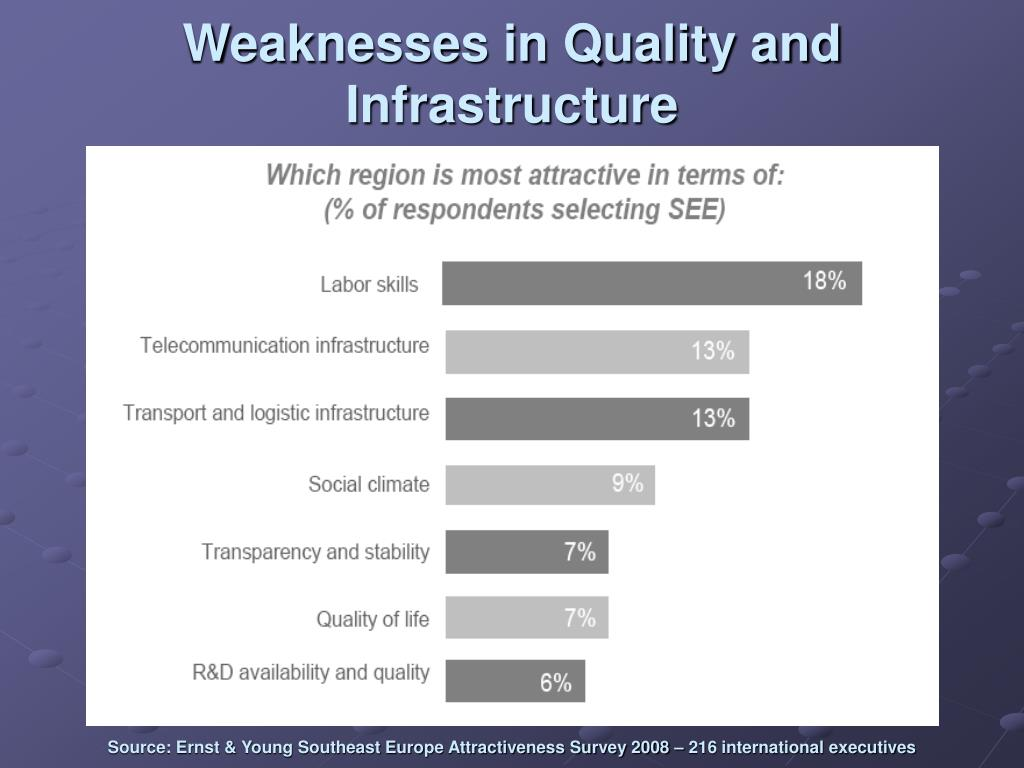 Weaknesses in Quality and Infrastructure