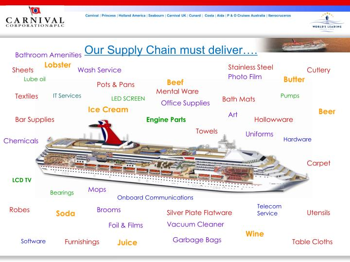 Our Supply Chain must deliver….