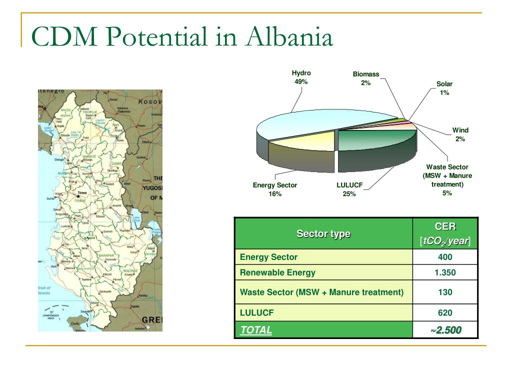 CDM Potential in Albania