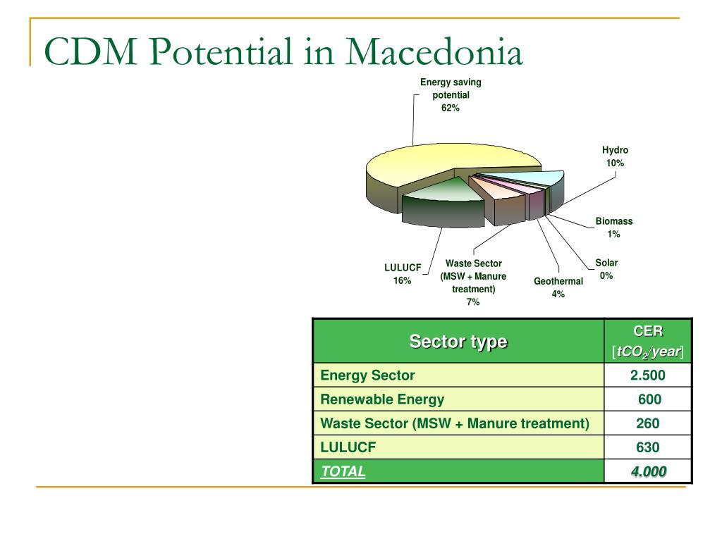 CDM Potential in Macedonia