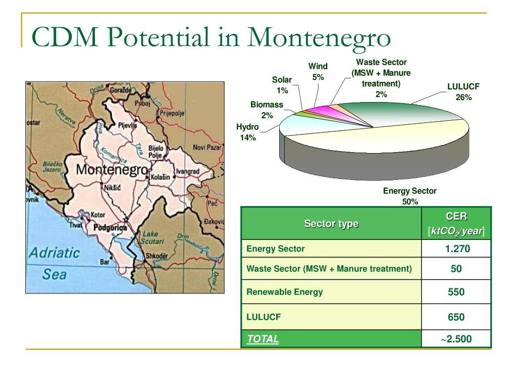 CDM Potential in Montenegro