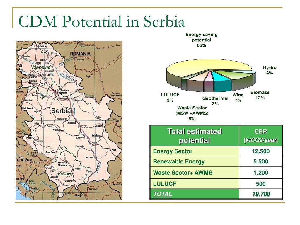 CDM Potential in Serbia