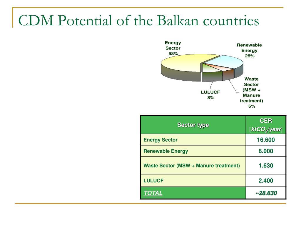 CDM Potential of the Balkan countries