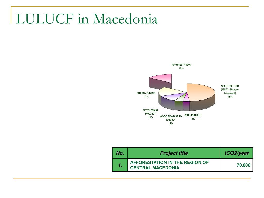 LULUCF in Macedonia