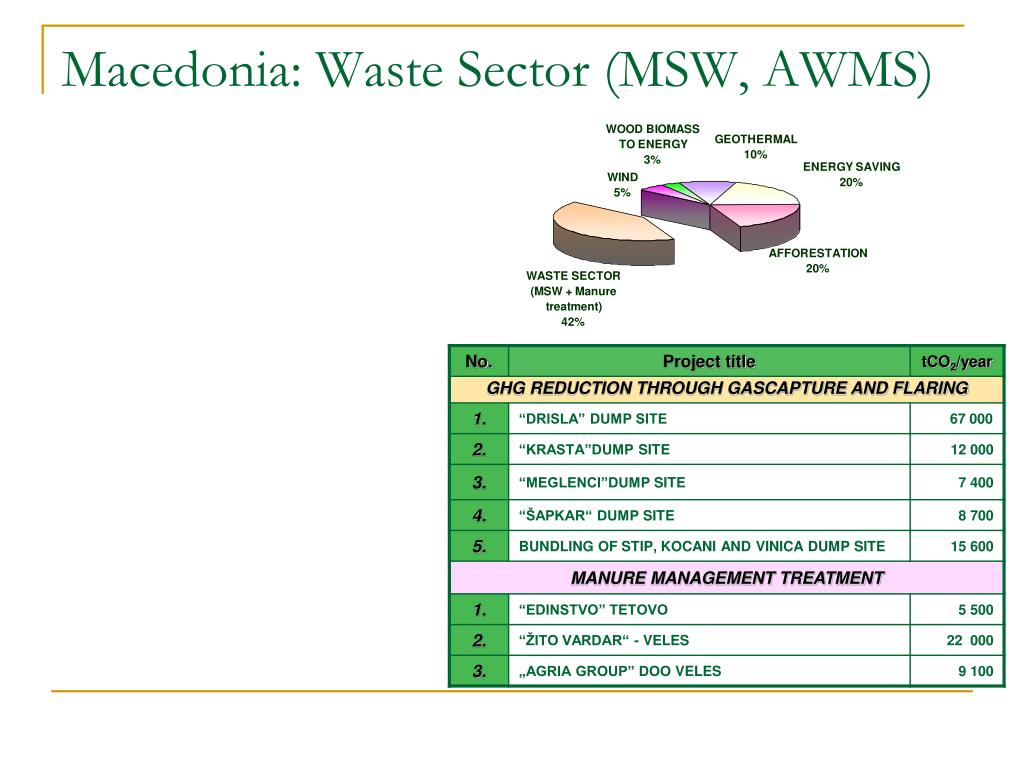 Macedonia: Waste Sector (MSW, AWMS)