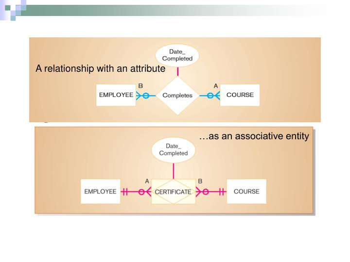 A relationship with an attribute