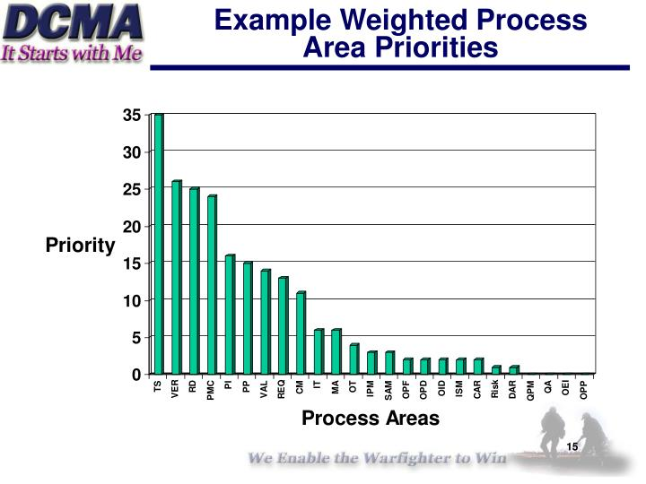 Example Weighted Process